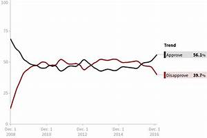 Obama Job Approval Rating Chart Obama Job Approval Polls Huffpost Pollster