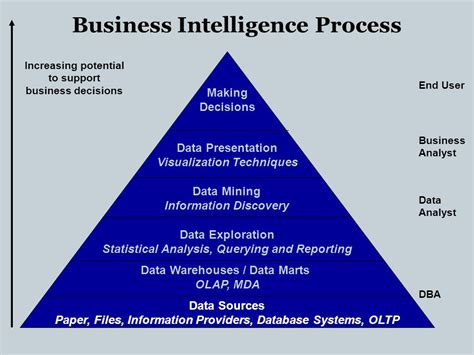 Data Warehouse  Ppt Video Online Download