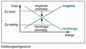 Menge Berechnen : wirtschaftsordnung markt angebot nachfrage ~ Themetempest.com Abrechnung