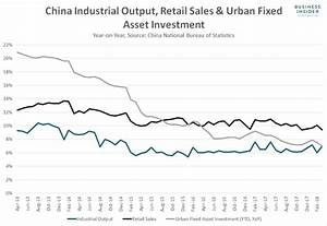 China's industrial output jumps but sales slump