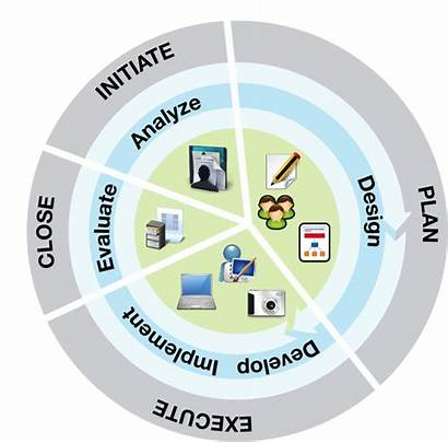 Addie Project Management Edu Cycle Community Lifecycle