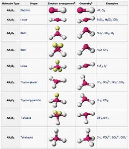 How to identify which molecular geometry is nonpolar - Quora