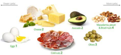 carb snacks     worst diet doctor