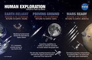 NASA's Human Path to Mars – NASA's Mars Exploration Program