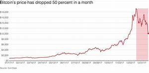 Bitcoin Price Chart This Month Bitcoin S Price Dropped 50 Percent In One Month Vox