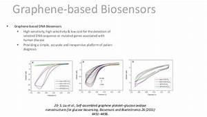 Graphene-based Biosensors