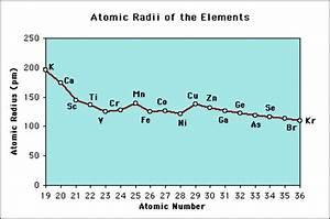 Periodic Trends/Atomic Radius