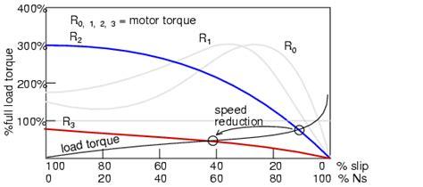 wound rotor induction motors ac motors electronics