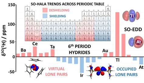 So-hala Nmr Chemical Shifts