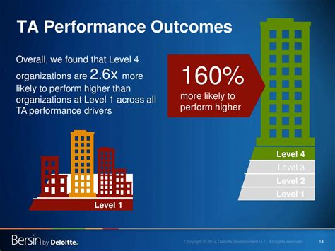14 Ta Performance Outcomes Overall
