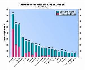 Preis Pro Gramm Berechnen : der zerst rerische kampf der drogenpolitik rthiedmann ~ Themetempest.com Abrechnung