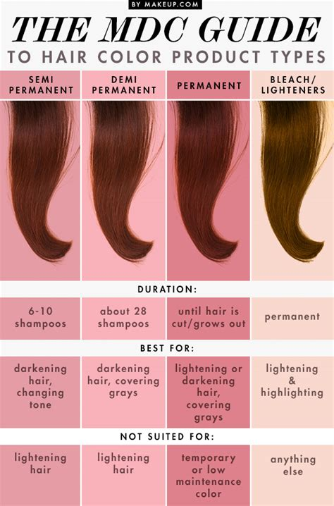 Hair Color Types by The Mdc Guide To Hair Color Product Types Amanda S
