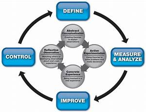Social Learning Applied to Six Sigma Projects