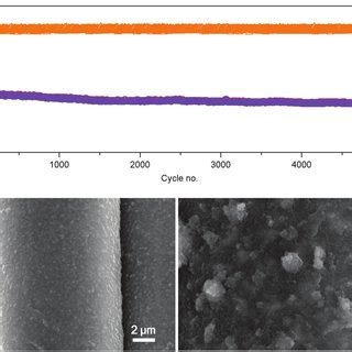 charge curves   coin cell  lco  cathode  graphite   scientific