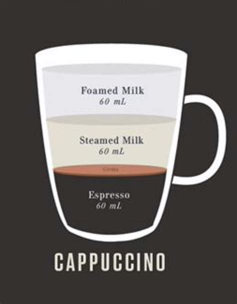 What The Beans Am I Ordering? A Noob's Guide To Ordering Fancy Coffee Drinks