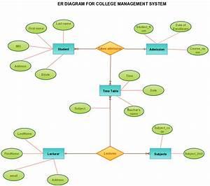 Er Diagram For Banking System Online  Er  Free Engine Image For User Manual Download