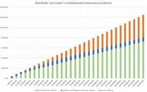 Abrechnung Der Brutto Netto Bezüge : steuerwelle brutto netto analyse f r selbst ndige 2017 ~ Themetempest.com Abrechnung