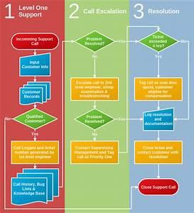 Support Call Process Flowchart
