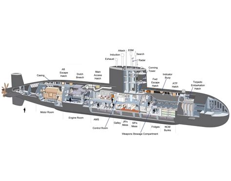 Diagram Of Kilo Sub by Class Submarine Cutaway Drawing In High Quality