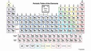 Printable Periodic Table of Elements Valence Charges