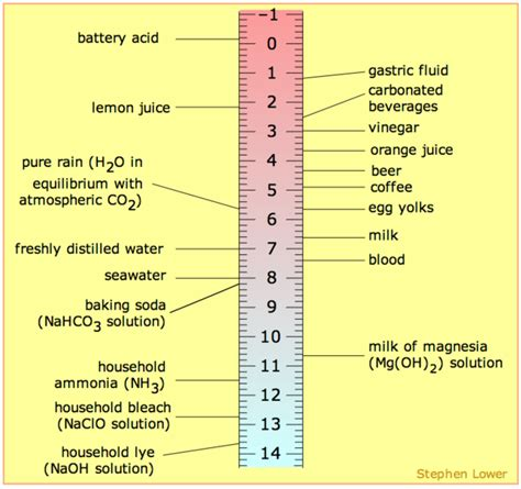 Ph, Poh, And The Ph Scale (article)  Khan Academy