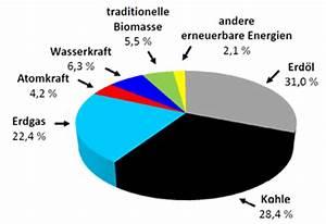 Wieviel Gas Verbraucht Man Im Jahr : energie kosystem erde ~ Lizthompson.info Haus und Dekorationen