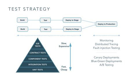 test strategy  microservices gocd blog