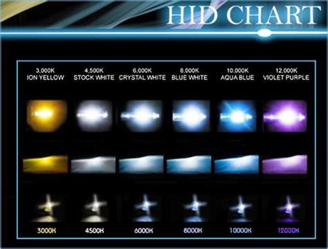 headlight chart hid led headlights bulb bulbs spectrum think bad