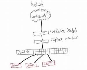 Ubiquiti Wiring Diagram