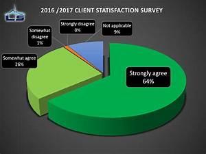 2016    2017  U00ab Client Satisfaction Survey  U00bb  Positive