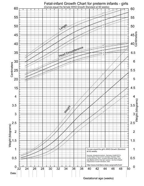 Newborn Growth Chart Gestational Age Birth Weight For