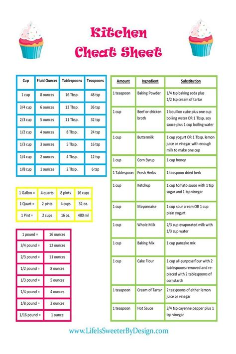 conversion chart  includes common substitutions   life easier   kitchen