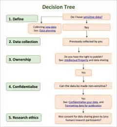 funeral program paper decision tree 7 free pdf