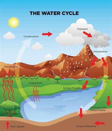 water savers science world british columbia