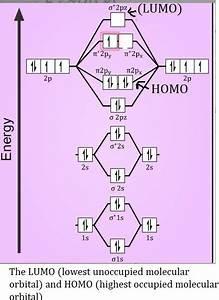 Molecular Orbital Diagram O2  - Chemistry
