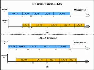 A  First Come First Serve Scheduling Gantt Chart   B