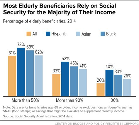 social security benefits  modest center  budget  policy priorities