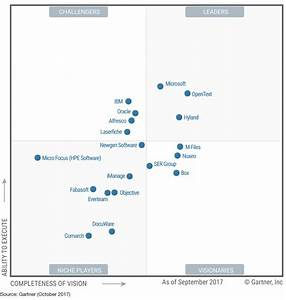 microsoft sharepoint recognized as a leader in gartner With gartner document management magic quadrant 2017