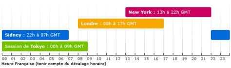 Image Result For Heure Ouverture Horaire Ouverture Forex Et Ses Particularités Formation