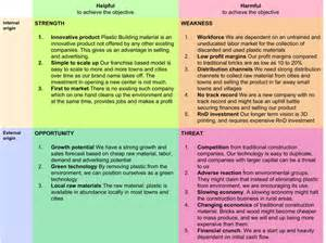 New Product SWOT Analysis Example