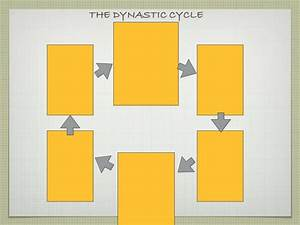 Dynastic Cycle 1011