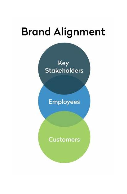 Brand Alignment Marketing Inbound Implement Current Working