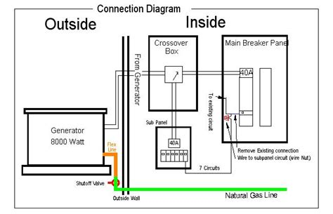 A Portable Generator To Breaker Panel Wiring Diagram For Your Home by Installing A Generator With An Automatic Crossover