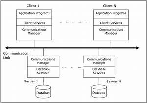 Distributed Dbms - Database Environments