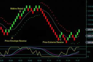 Renko Charts Renko Chart Day Trading Method Trade Setups Trading