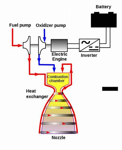 Rocket Engine Electric Engines Feed Combustion Chamber