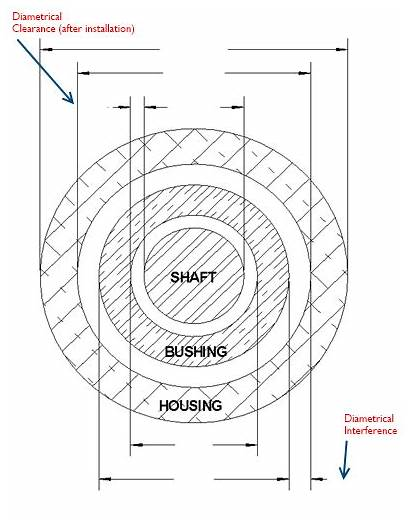 Bushing Tool Tolerancing Interference Shrink Iso Calculate