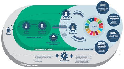 financial platform financial innovation for the sdgs un global compact