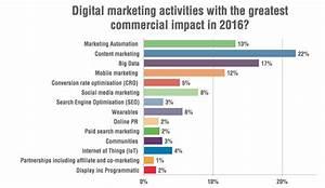 15 estadísticas de marketing que marcarán tus estrategias