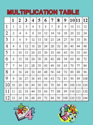 multiplication table worksheets multiplication chart